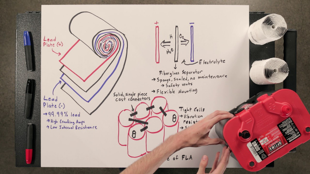 OPTIMA Battery Review Jason Fenske from Engineering Explained takes a close look at how an OPTIMA battery is constructed and how the unique SPIRAL CELL design differs from a traditional flooded lead-acid battery in this review of basic battery design and construction.